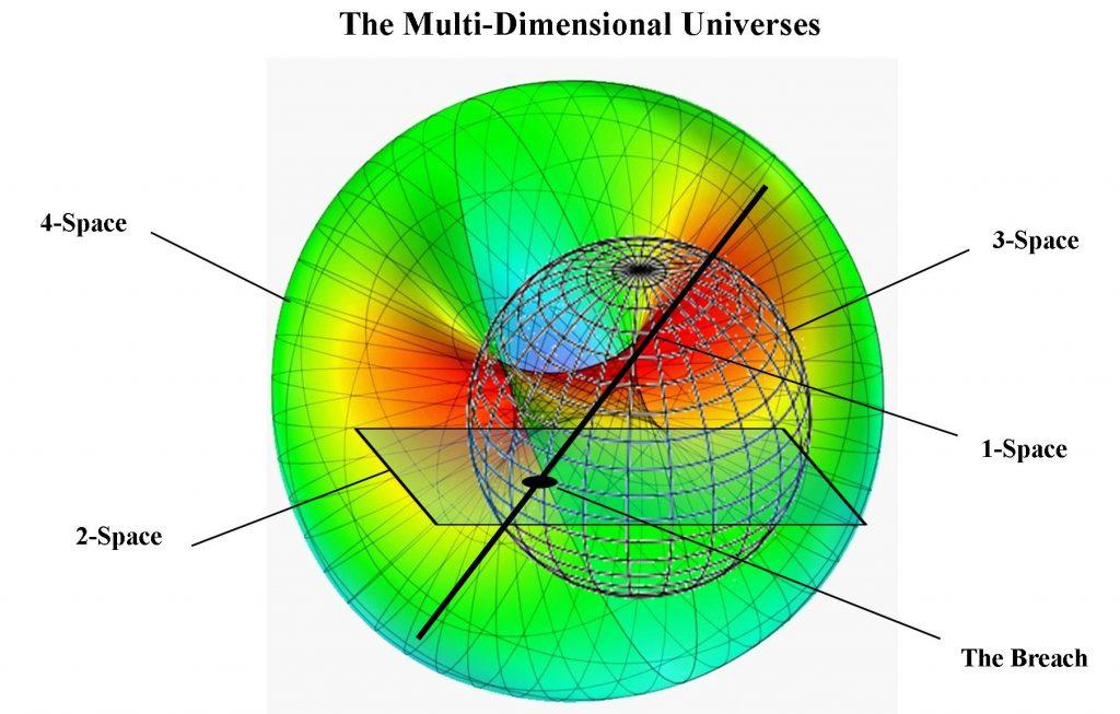 The Universes